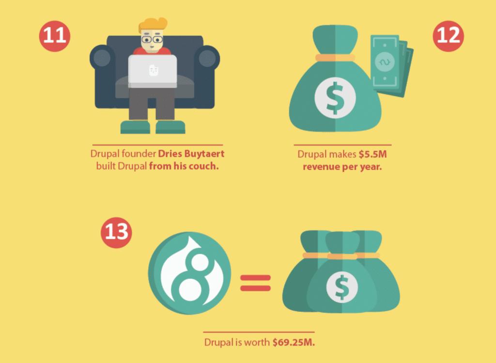 Les finances de Drupal.