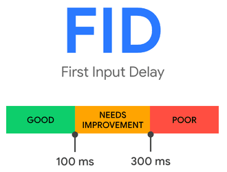 First Input Delay.
