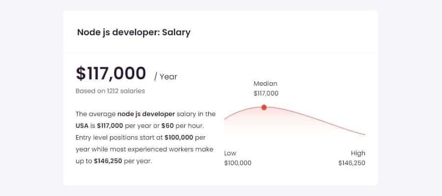 Average Node.js developer salary