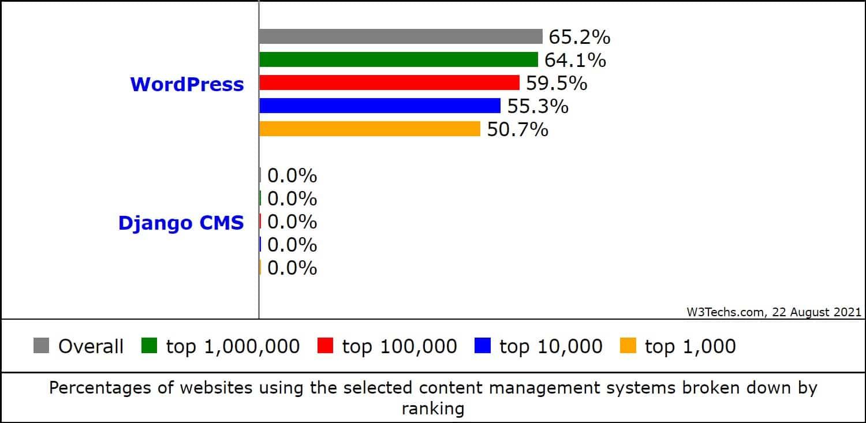 WordPress vs Django CMS market share. (Source: W3Techs)